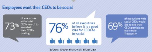 Social CEO